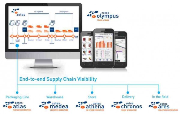 End-to-End Supply Chain Visibility/ © Zetes