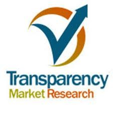 Smart Materials Market Analysis & Key Trends 2020