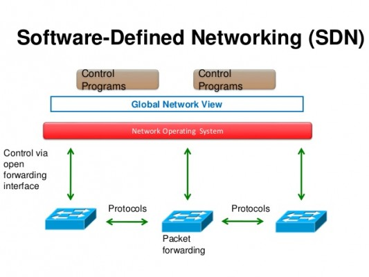 SDN SOFTWARE DEFINED NETWORKS DOWNLOAD