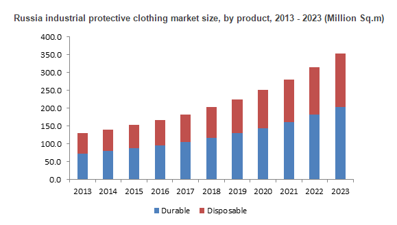 Protective Clothing Market worth 95 Billion USD by 2021