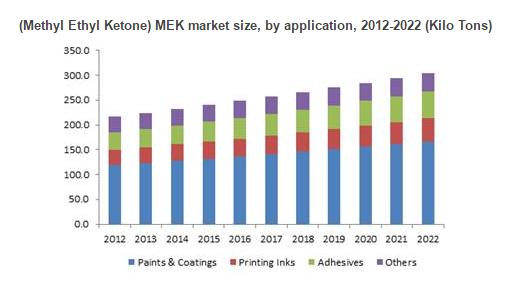 china methyl ethyl ketone market research