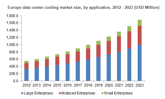 data center cooling market in us