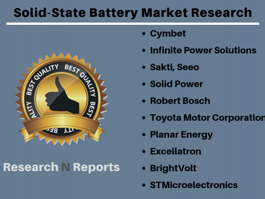 New Innovation on Solid-State Battery Market with Analysis