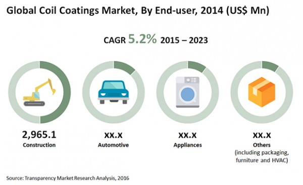 global coiled tubing market 2014 2018 Global coiled tubing market professional survey report 2018 is a market research report available at us $3500 for a single user pdf license from rnr market research.