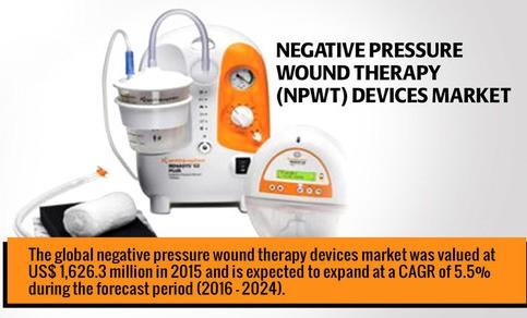 Popular report negative pressure wound therapy market