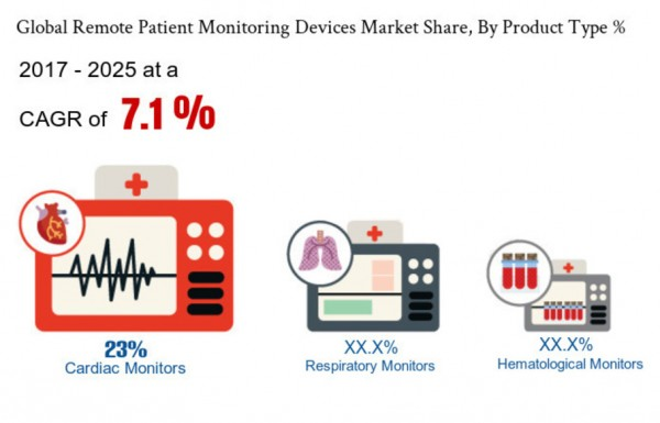 patient monitoring devices market products Remote patient monitoring devices market report includes, what are market  estimates and forecasts which of remote patient monitoring devices markets are .