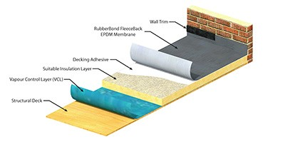 York Roofing Company Recommends RubberBond™ for Flat Roofs