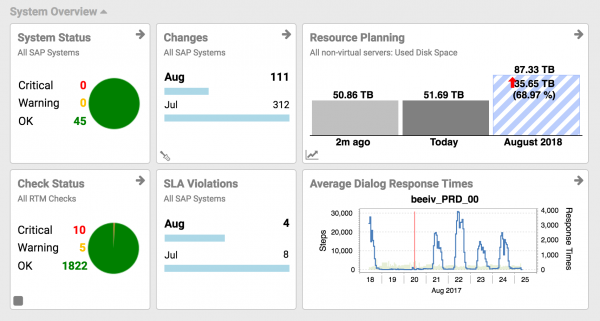 New Syslink Xandria SAP Performance Dashboard